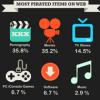 Das Internet in Statistiken (Bildern)